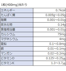 亜鉛、銅、マンガン、ビタミンK、骨、歯