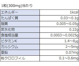 ナトリウム、ビタミンK₁、カルシウム、総クロロフィル