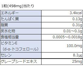 セレン、グレープシードエキス、抗酸化、血行