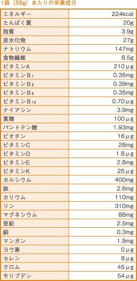 ダイエット、サイズダウン、メタボ、体脂肪、たんぱく質、ビタミンK