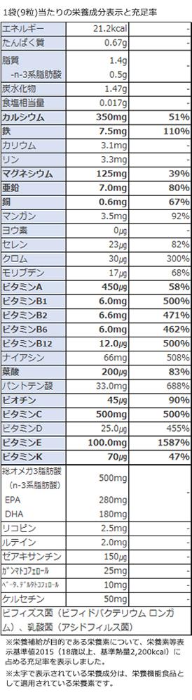 栄養機能食品、ビタミンK